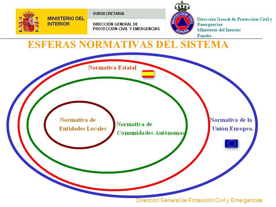 Dirección General de Protección Civil y Emergencias ESQUEMA DE LA BASE NORMATIVA DEL SISTEMA DE PROTECCION CIVIL Ley sobre Protección Civil 2/1985 - 2