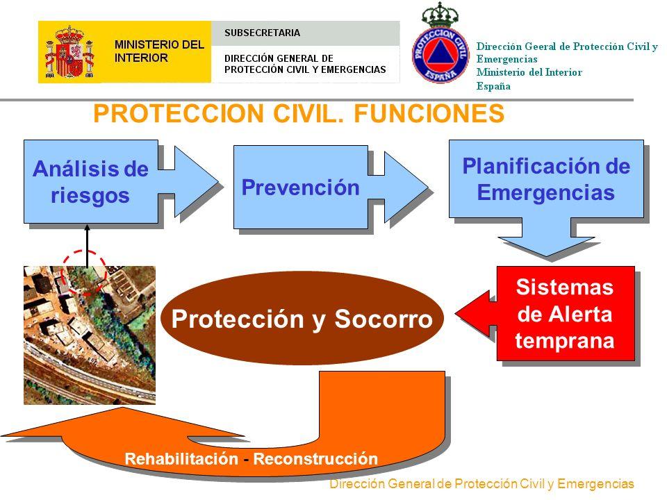 Dirección General de Protección Civil y Emergencias EL CONCEPTO DE PROTECCION CIVIL Protección Civil es el conjunto de actuaciones orientadas al estud