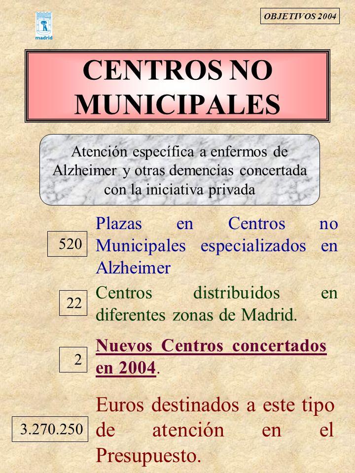 CENTROS NO MUNICIPALES 520 Plazas en Centros no Municipales especializados en Alzheimer 2 Centros distribuidos en diferentes zonas de Madrid. 3.270.25