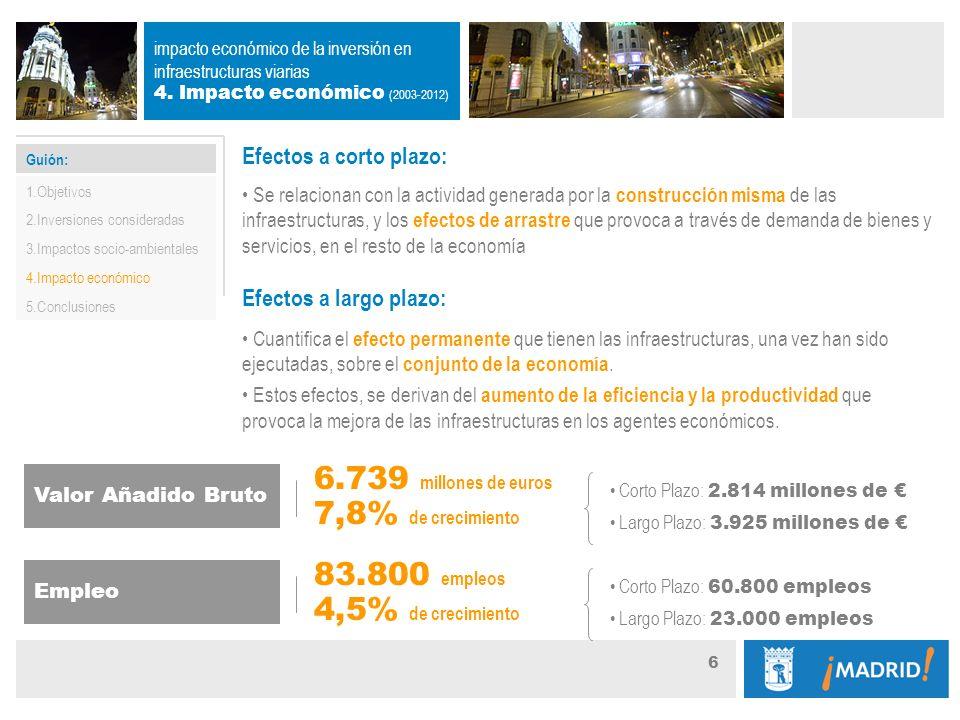 Guión: 6 impacto económico de la inversión en infraestructuras viarias 4.