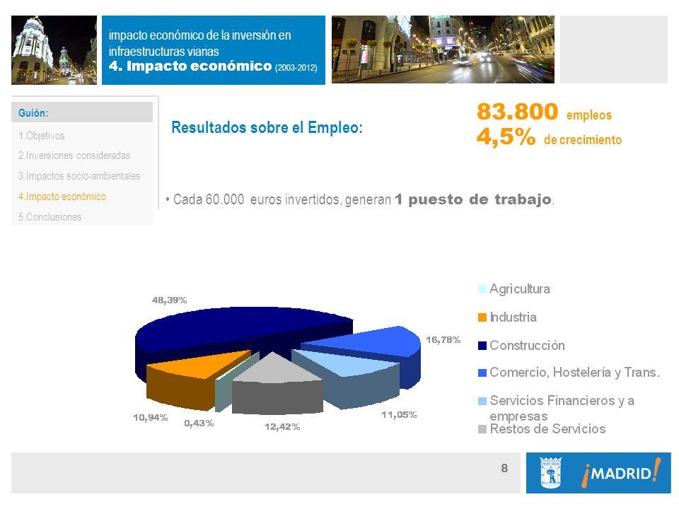 Guión: 8 Resultados sobre el Empleo: Cada 60.000 euros invertidos, generan 1 puesto de trabajo.