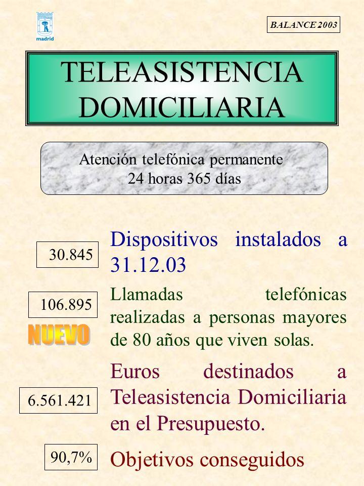 TELEASISTENCIA DOMICILIARIA 30.845 Dispositivos instalados a 31.12.03 106.895 Llamadas telefónicas realizadas a personas mayores de 80 años que viven solas.