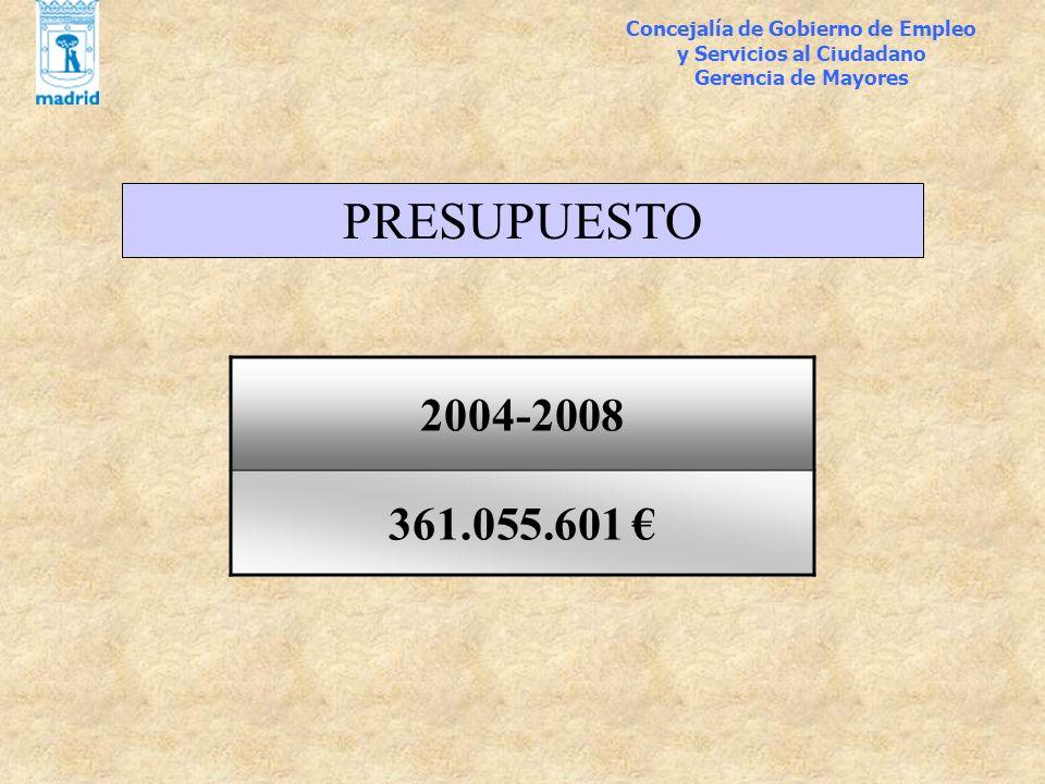 Concejalía de Gobierno de Empleo y Servicios al Ciudadano Gerencia de Mayores PRESUPUESTO 2004-2008 361.055.601