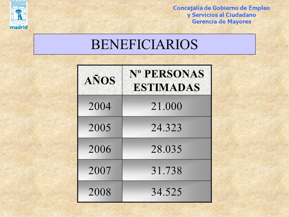 Concejalía de Gobierno de Empleo y Servicios al Ciudadano Gerencia de Mayores BENEFICIARIOS AÑOS Nº PERSONAS ESTIMADAS 200421.000 200524.323 200628.03