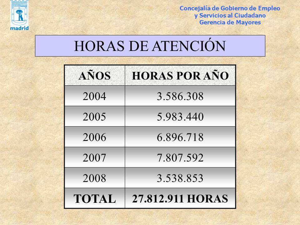 Concejalía de Gobierno de Empleo y Servicios al Ciudadano Gerencia de Mayores HORAS DE ATENCIÓN AÑOSHORAS POR AÑO 20043.586.308 20055.983.440 20066.89