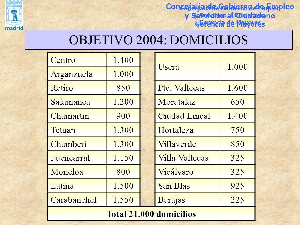 Concejalía de Gobierno de Empleo y Servicios al Ciudadano Gerencia de Mayores OBJETIVO 2004: DOMICILIOS Centro1.400 Usera1.000 Arganzuela1.000 Retiro8