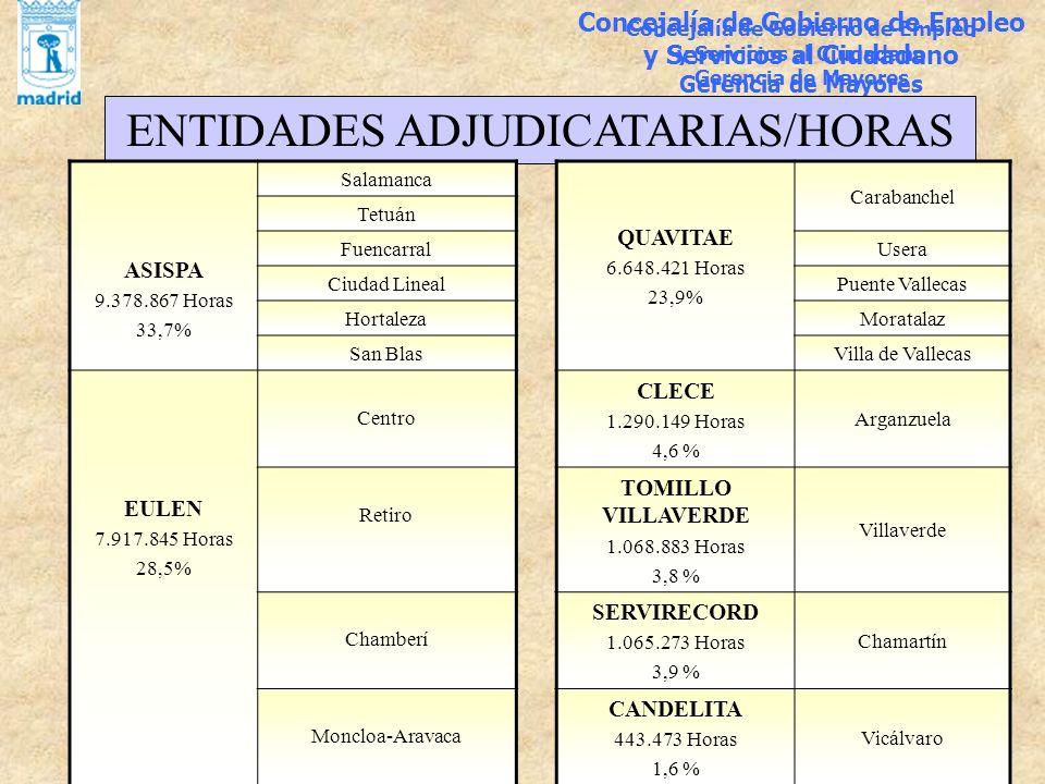 Concejalía de Gobierno de Empleo y Servicios al Ciudadano Gerencia de Mayores ENTIDADES ADJUDICATARIAS/HORAS ASISPA 9.378.867 Horas 33,7% Salamanca QU