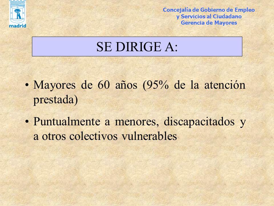 Concejalía de Gobierno de Empleo y Servicios al Ciudadano Gerencia de Mayores SE DIRIGE A: Mayores de 60 años (95% de la atención prestada) Puntualmen