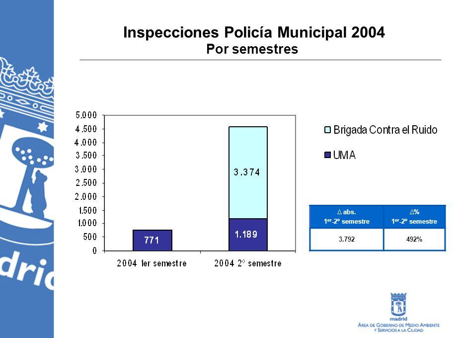 Inspecciones Policía Municipal 2004 Por semestres abs. 1 er -2º semestre % 1 er -2º semestre 3.792492%
