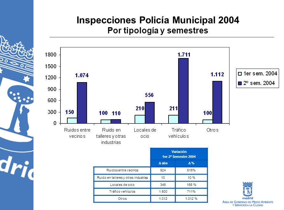 Variación 1er-2º Semestre 2004 abs % Ruidos entre vecinos924616% Ruido en talleres y otras industrias1010 % Locales de ocio346165 % Tráfico vehículos1.500711% Otros1.0121.012 % Inspecciones Policía Municipal 2004 Por tipología y semestres