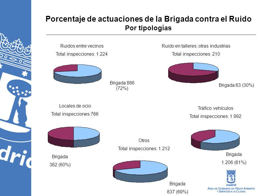 Porcentaje de actuaciones de la Brigada contra el Ruido Por tipologías Ruidos entre vecinos Total inspecciones: 1.224 Brigada 886 (72%) Ruido en talleres; otras industrias Total inspecciones: 210 Brigada 63 (30%) Locales de ocio Total inspecciones:766 Brigada 382 (60%) Otros Total inspecciones: 1.212 Brigada 837 (69%) Tráfico vehículos Total inspecciones: 1.992 Brigada 1.206 (61%)