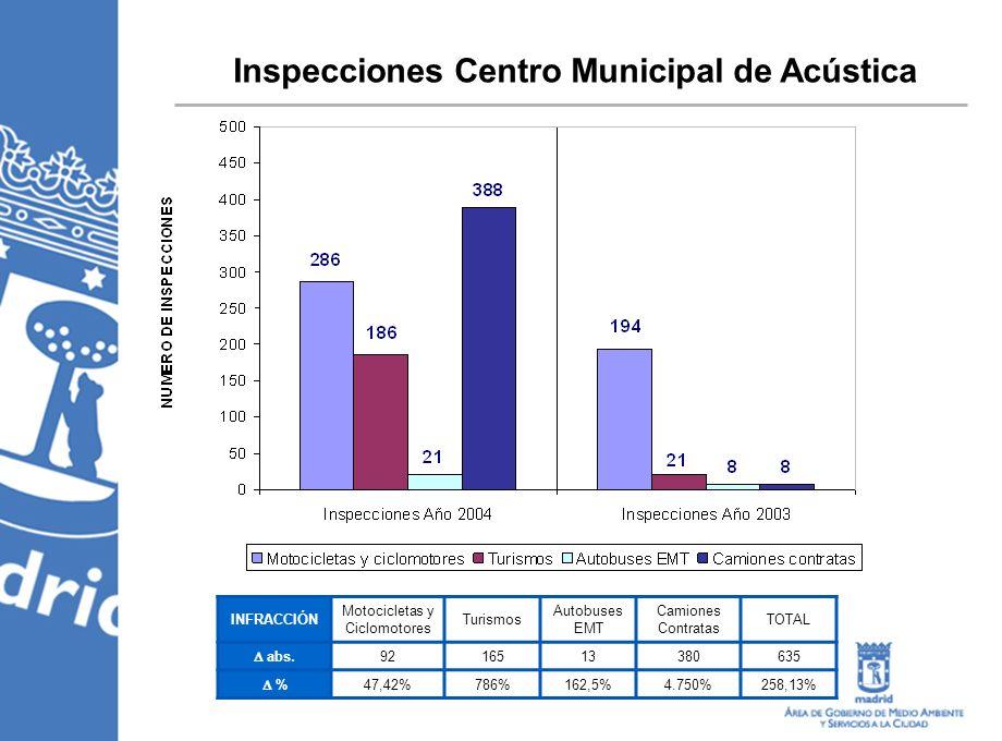 Inspecciones Centro Municipal de Acústica INFRACCIÓN Motocicletas y Ciclomotores Turismos Autobuses EMT Camiones Contratas TOTAL abs. 9216513380635 %