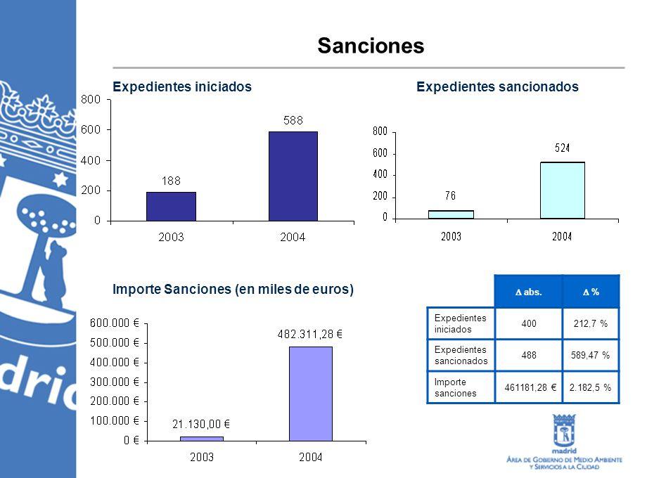 Sanciones Expedientes iniciadosExpedientes sancionados Importe Sanciones (en miles de euros) abs.