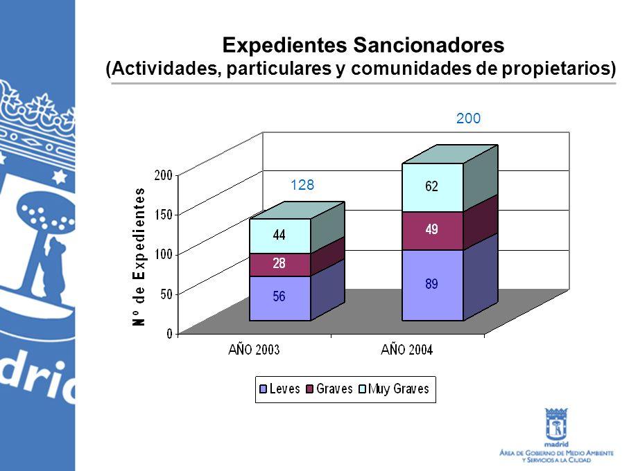 Expedientes Sancionadores (Actividades, particulares y comunidades de propietarios) 128 200