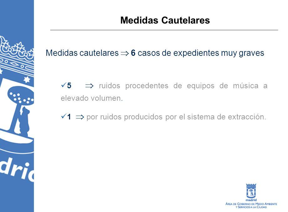 Medidas Cautelares Medidas cautelares 6 casos de expedientes muy graves 5 ruidos procedentes de equipos de música a elevado volumen. 1 por ruidos prod