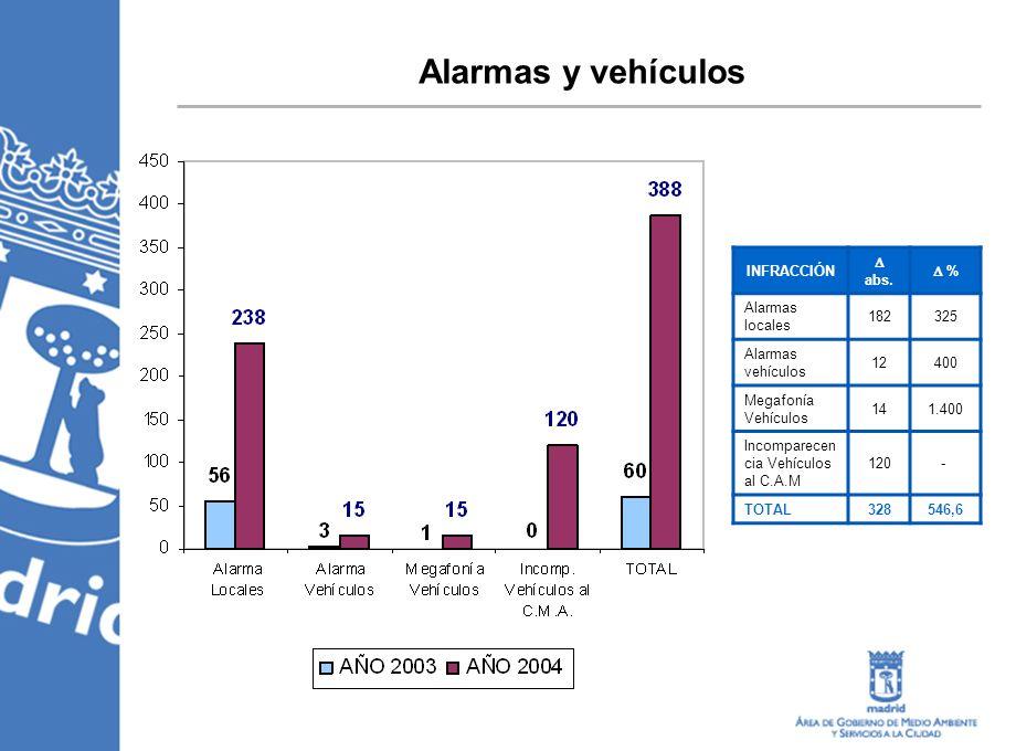 Alarmas y vehículos INFRACCIÓN abs. % Alarmas locales 182325 Alarmas vehículos 12400 Megafonía Vehículos 141.400 Incomparecen cia Vehículos al C.A.M 1