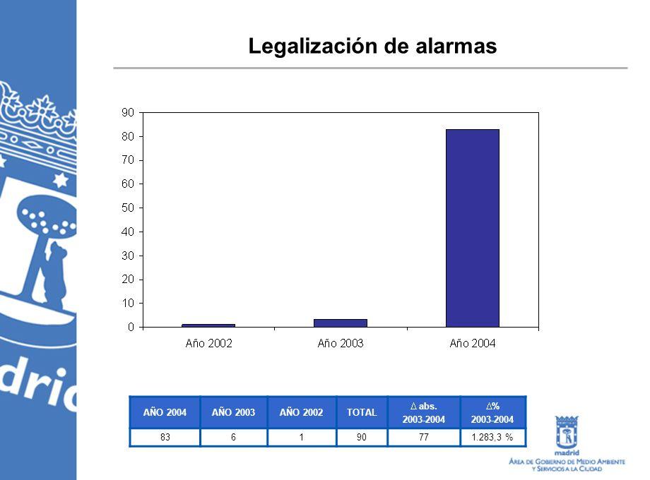 Legalización de alarmas AÑO 2004AÑO 2003AÑO 2002TOTAL abs. 2003-2004 % 2003-2004 836190771.283,3 %