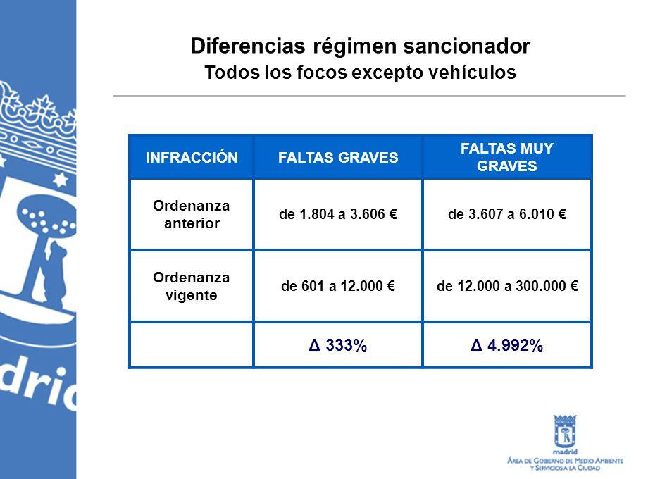 Diferencias régimen sancionador Todos los focos excepto vehículos INFRACCIÓNFALTAS GRAVES FALTAS MUY GRAVES Ordenanza anterior de 1.804 a 3.606 de 3.607 a 6.010 Ordenanza vigente de 601 a 12.000 de 12.000 a 300.000 Δ 333%Δ 4.992%