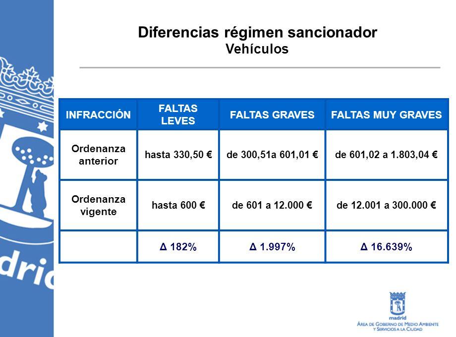 Diferencias régimen sancionador Vehículos INFRACCIÓN FALTAS LEVES FALTAS GRAVESFALTAS MUY GRAVES Ordenanza anterior hasta 330,50 de 300,51a 601,01 de 601,02 a 1.803,04 Ordenanza vigente hasta 600 de 601 a 12.000 de 12.001 a 300.000 Δ 182%Δ 1.997%Δ 16.639%