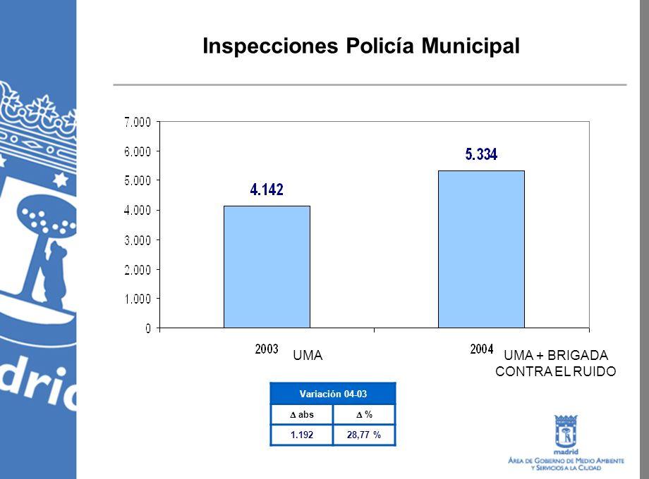 Inspecciones Policía Municipal Variación 04-03 abs % 1.19228,77 % UMAUMA + BRIGADA CONTRA EL RUIDO