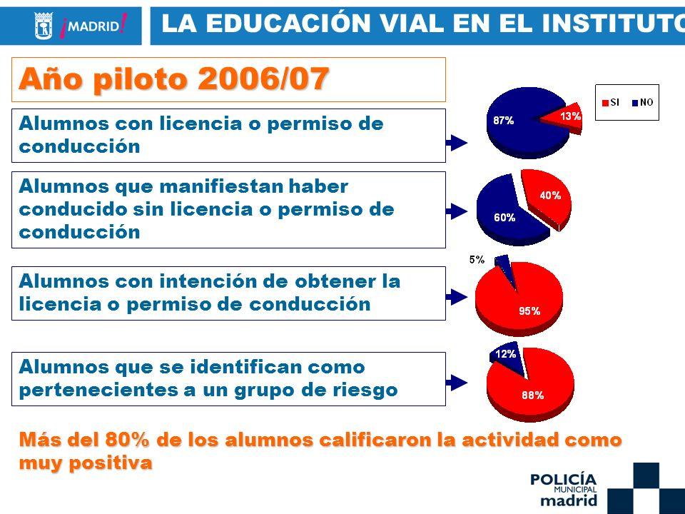 Año piloto 2006/07 Alumnos con licencia o permiso de conducción Alumnos que manifiestan haber conducido sin licencia o permiso de conducción Alumnos c