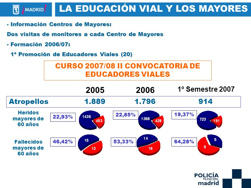 - Información Centros de Mayores: Dos visitas de monitores a cada Centro de Mayores - Formación 2006/07: 1ª Promoción de Educadores Viales (20) 1ª Pro