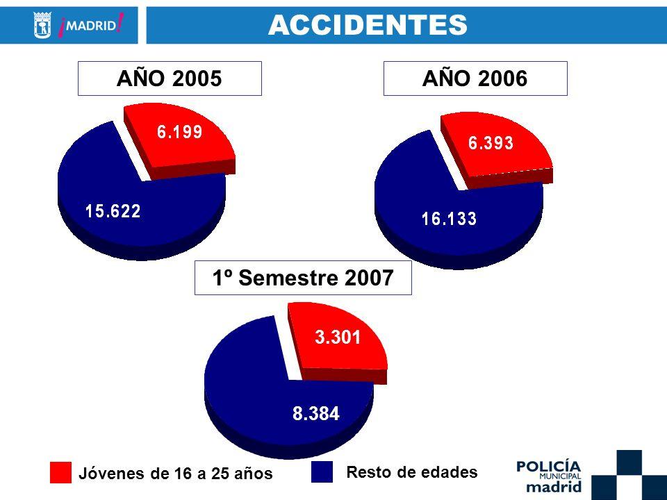 AÑO 2005AÑO 2006 1º Semestre 2007 ACCIDENTES 8.384 3.301 Jóvenes de 16 a 25 años Resto de edades
