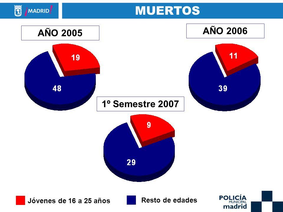 MUERTOS AÑO 2006 AÑO 2005 1º Semestre 2007 Jóvenes de 16 a 25 años Resto de edades