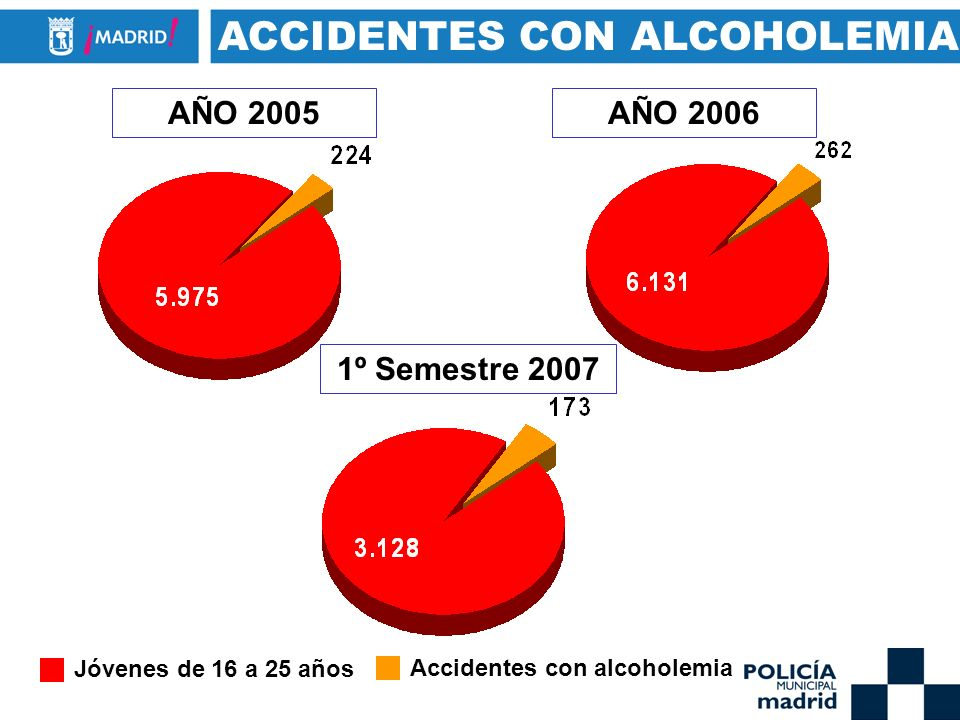 ACCIDENTES CON ALCOHOLEMIA AÑO 2005AÑO 2006 1º Semestre 2007 Jóvenes de 16 a 25 años Accidentes con alcoholemia
