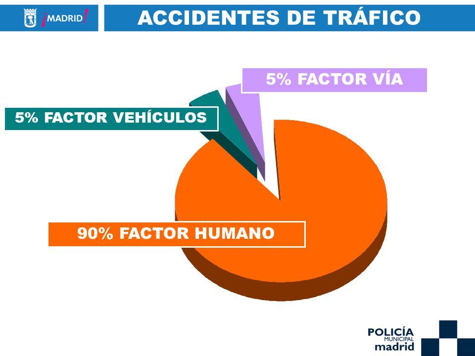 ACCIDENTES DE TRÁFICO 90% FACTOR HUMANO 5% FACTOR VEHÍCULOS 5% FACTOR VÍA