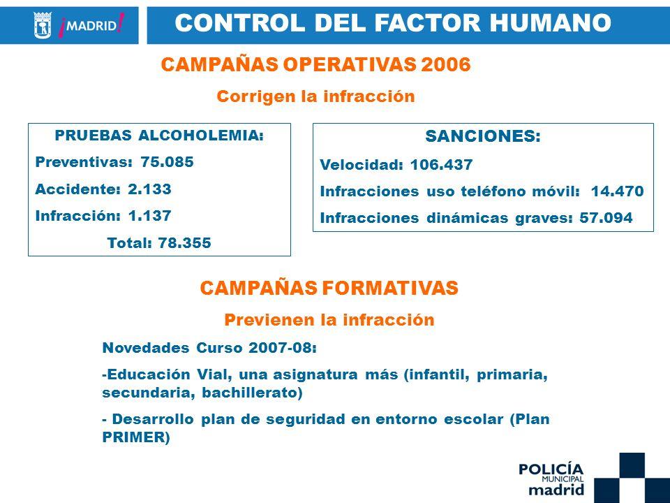 CONTROL DEL FACTOR HUMANO CAMPAÑAS OPERATIVAS 2006 Corrigen la infracción SANCIONES: Velocidad: 106.437 Infracciones uso teléfono móvil: 14.470 Infrac