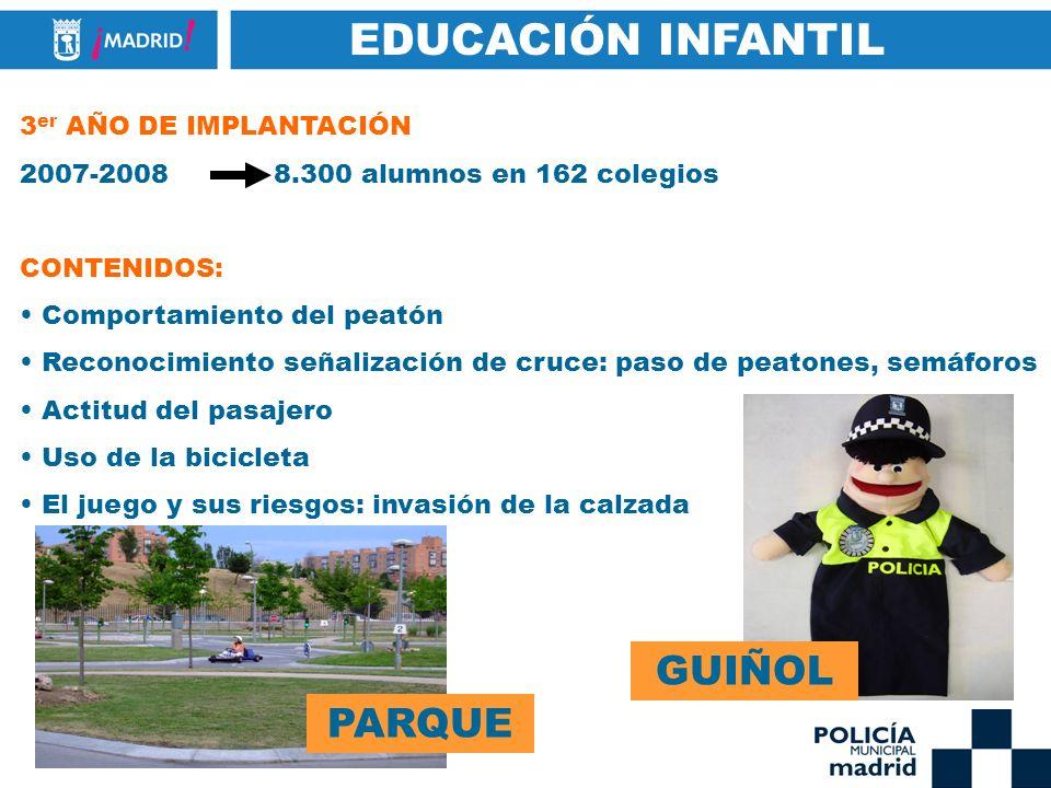 EDUCACIÓN INFANTIL 3 er AÑO DE IMPLANTACIÓN 2007-2008 8.300 alumnos en 162 colegios CONTENIDOS: Comportamiento del peatón Reconocimiento señalización