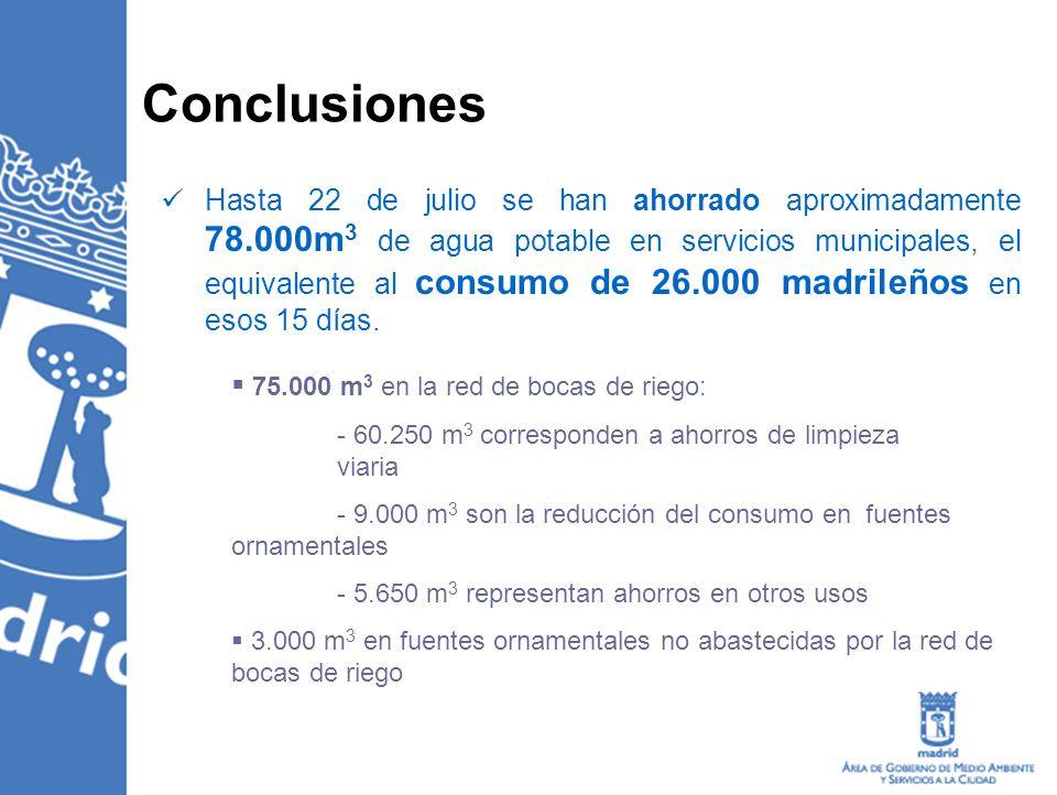 Conclusiones Hasta 22 de julio se han ahorrado aproximadamente 78.000m 3 de agua potable en servicios municipales, el equivalente al consumo de 26.000