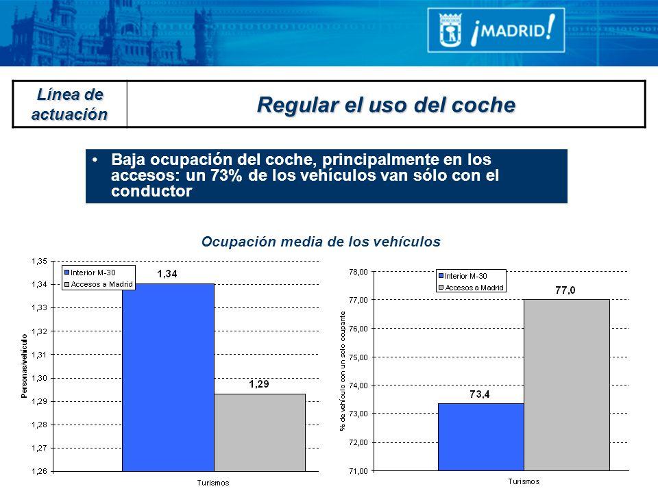 Baja ocupación del coche, principalmente en los accesos: un 73% de los vehículos van sólo con el conductor Ocupación media de los vehículos Línea de a