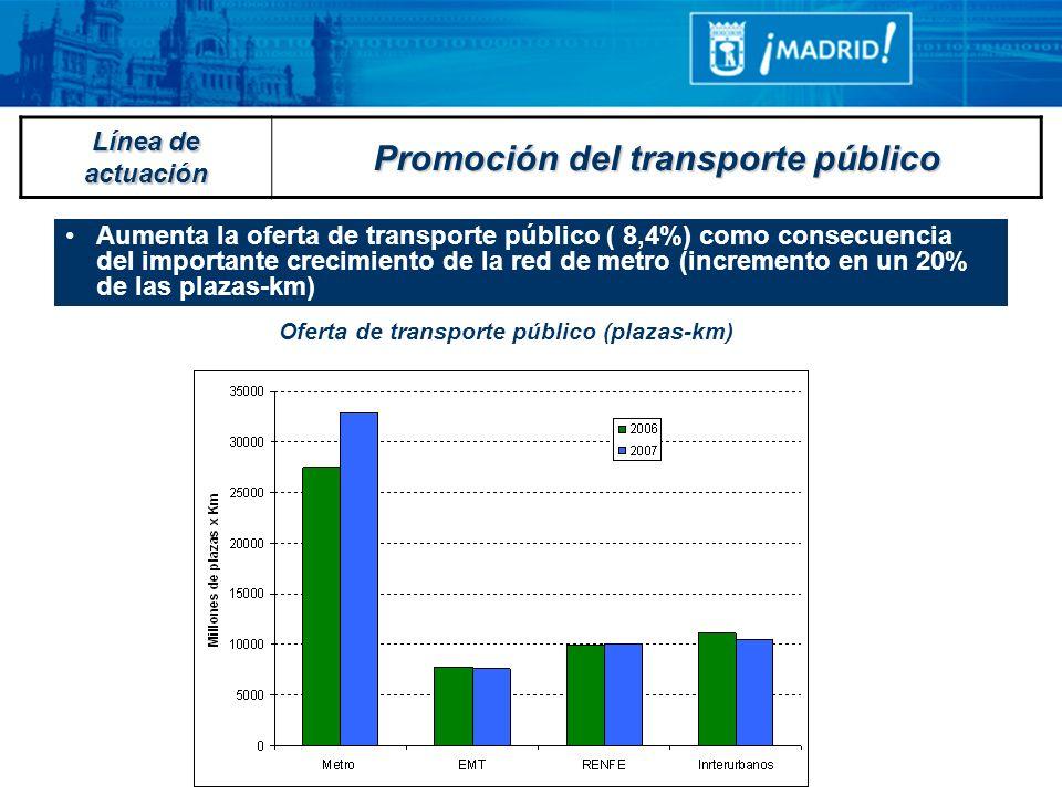 Oferta de transporte público (plazas-km) Aumenta la oferta de transporte público ( 8,4%) como consecuencia del importante crecimiento de la red de met