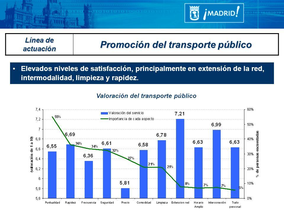 Valoración del transporte público Elevados niveles de satisfacción, principalmente en extensión de la red, intermodalidad, limpieza y rapidez. Línea d