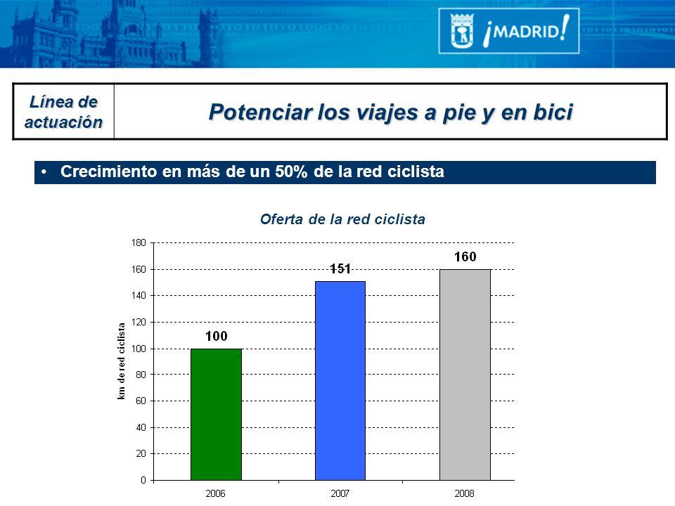 Crecimiento en más de un 50% de la red ciclista Oferta de red ciclista Oferta de la red ciclista Línea de actuación Potenciar los viajes a pie y en bi