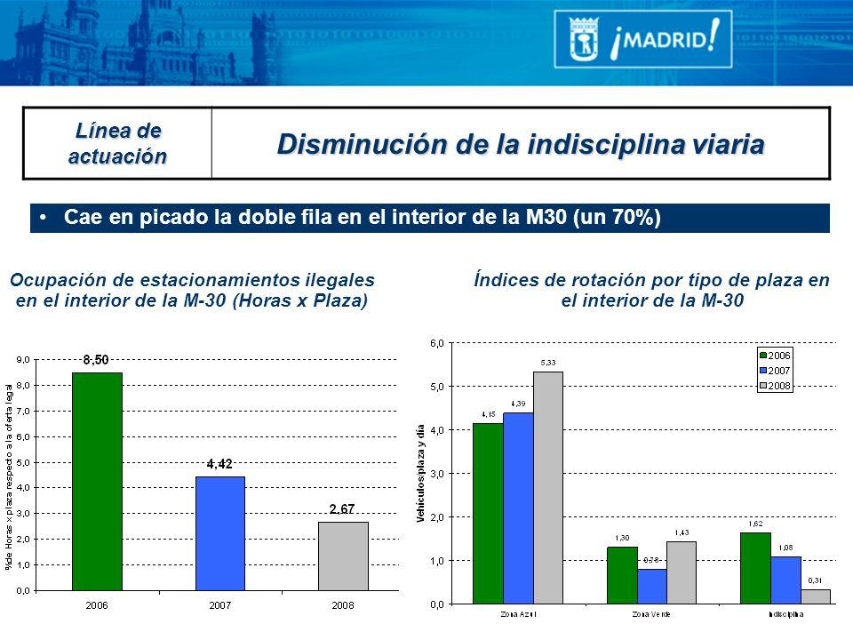 Cae en picado la doble fila en el interior de la M30 (un 70%) Línea de actuación Disminución de la indisciplina viaria Ocupación de estacionamientos i