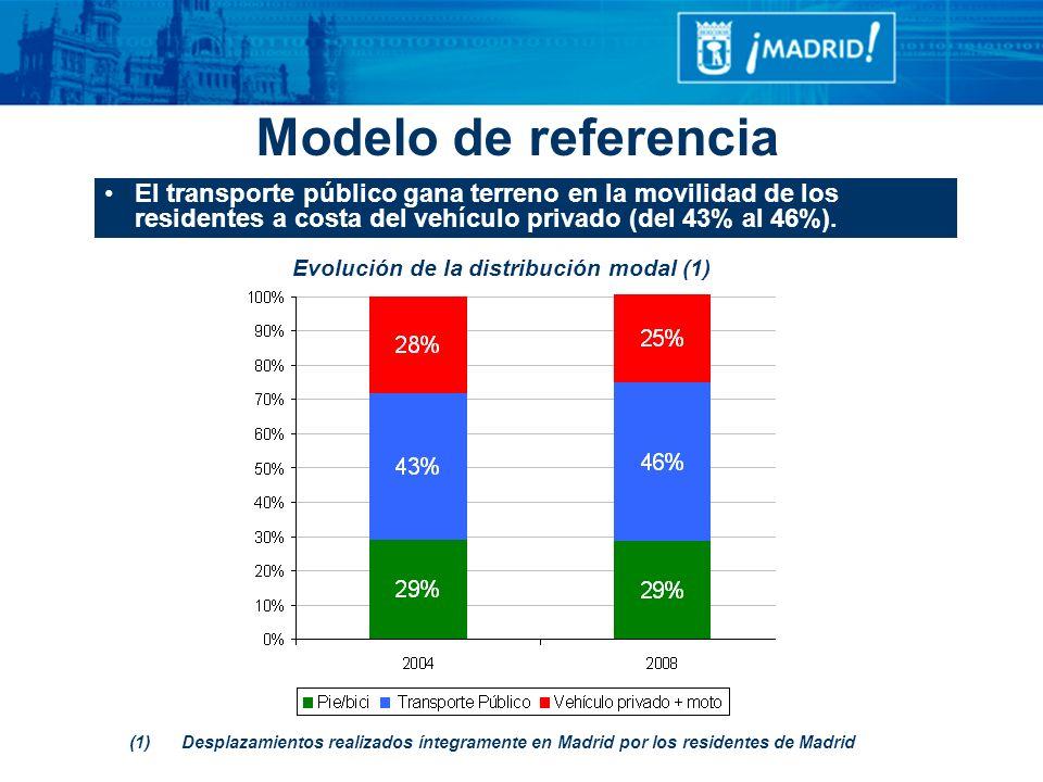 El transporte público gana terreno en la movilidad de los residentes a costa del vehículo privado (del 43% al 46%). Evolución de la distribución modal