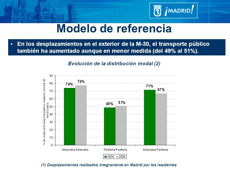 En los desplazamientos en el exterior de la M-30, el transporte público también ha aumentado aunque en menor medida (del 49% al 51%). Evolución de la