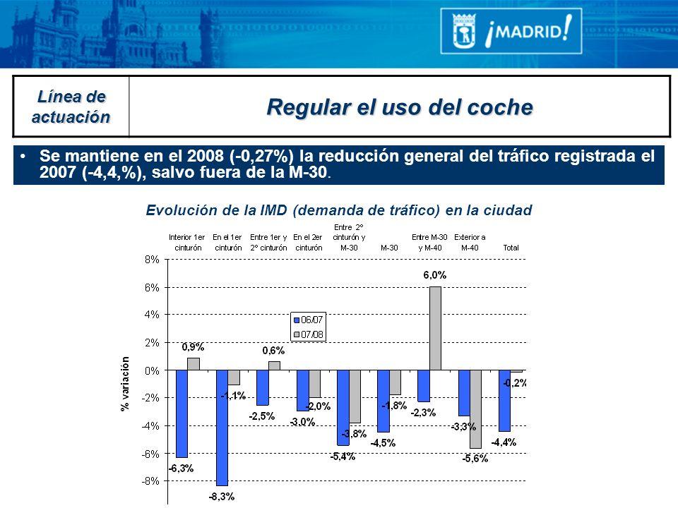 Se mantiene en el 2008 (-0,27%) la reducción general del tráfico registrada el 2007 (-4,4,%), salvo fuera de la M-30. Evolución de la IMD (demanda de