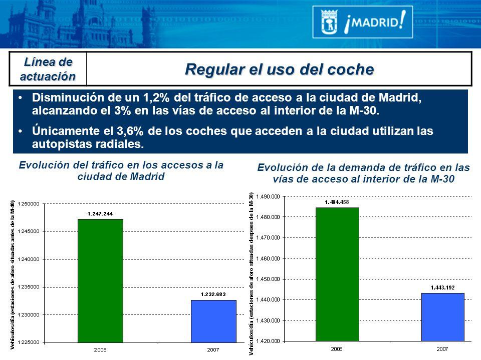 Disminución de un 1,2% del tráfico de acceso a la ciudad de Madrid, alcanzando el 3% en las vías de acceso al interior de la M-30. Únicamente el 3,6%