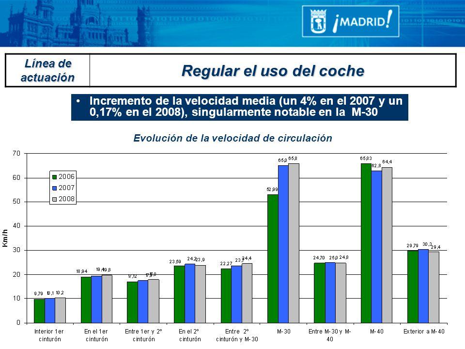 Evolución de la velocidad de circulación Incremento de la velocidad media (un 4% en el 2007 y un 0,17% en el 2008), singularmente notable en la M-30 L