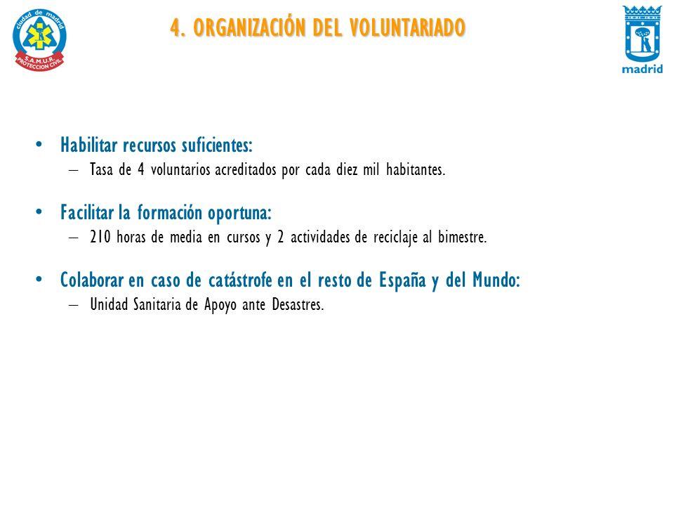 4. ORGANIZACIÓN DEL VOLUNTARIADO Habilitar recursos suficientes: –Tasa de 4 voluntarios acreditados por cada diez mil habitantes. Facilitar la formaci