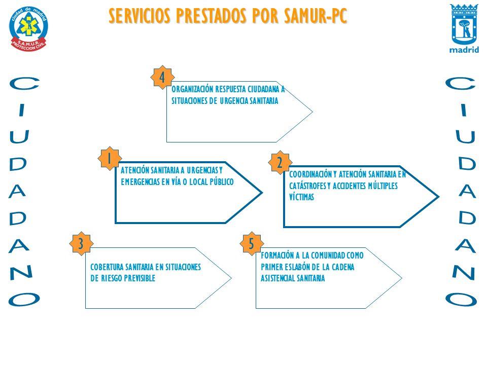 SERVICIOS PRESTADOS POR SAMUR-PC ATENCIÓN SANITARIA A URGENCIAS Y EMERGENCIAS EN VÍA O LOCAL PÚBLICO COBERTURA SANITARIA EN SITUACIONES DE RIESGO PREV