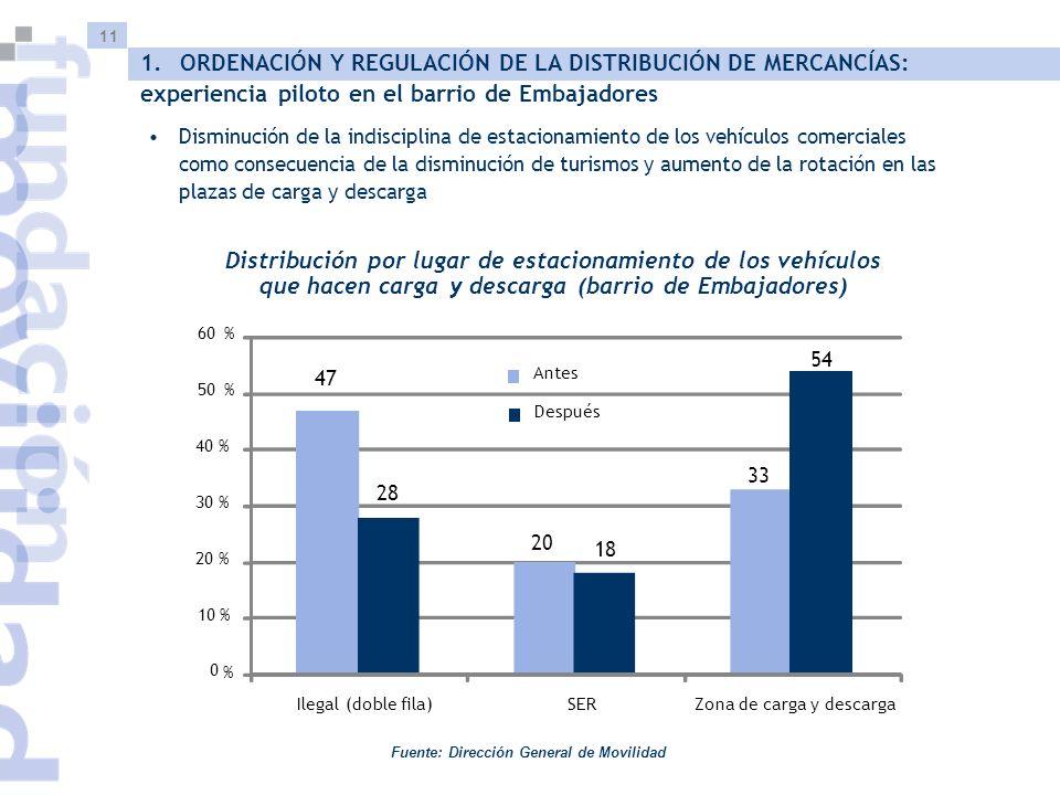 11 Distribución por lugar de estacionamiento de los vehículos que hacen carga y descarga (barrio de Embajadores) Disminución de la indisciplina de estacionamiento de los vehículos comerciales como consecuencia de la disminución de turismos y aumento de la rotación en las plazas de carga y descarga Fuente: Dirección General de Movilidad 1.ORDENACIÓN Y REGULACIÓN DE LA DISTRIBUCIÓN DE MERCANCÍAS: experiencia piloto en el barrio de Embajadores 47 20 33 28 18 54 0 % 10% 20 % 30 % 40 % 50% 60% Ilegal (doble fila)SERZona de carga y descarga Antes Después