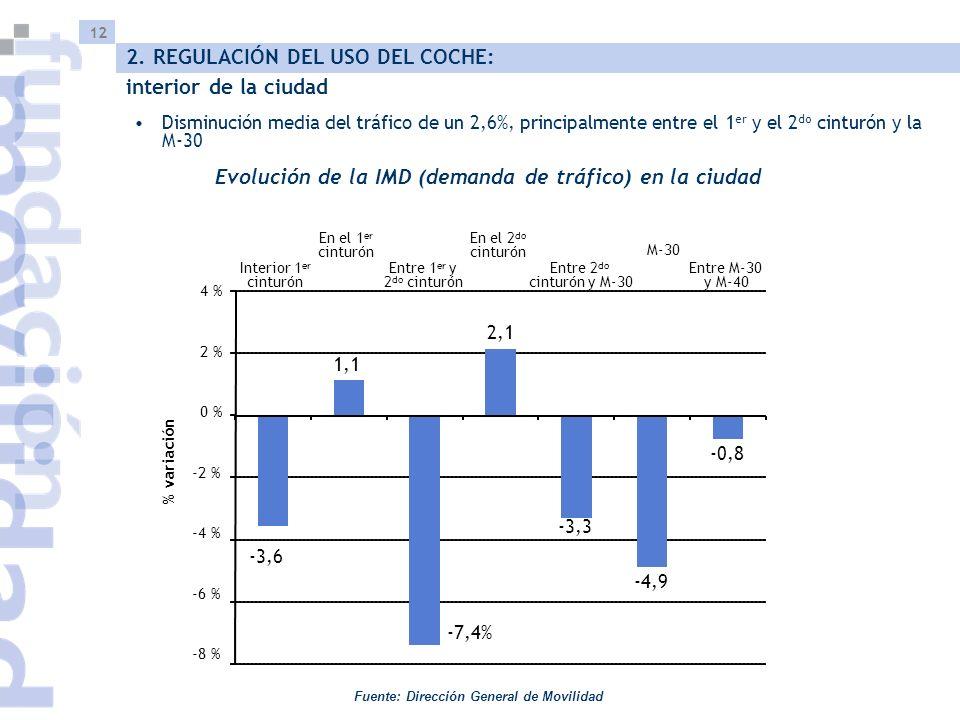 12 Disminución media del tráfico de un 2,6%, principalmente entre el 1 er y el 2 do cinturón y la M-30 Evolución de la IMD (demanda de tráfico) en la