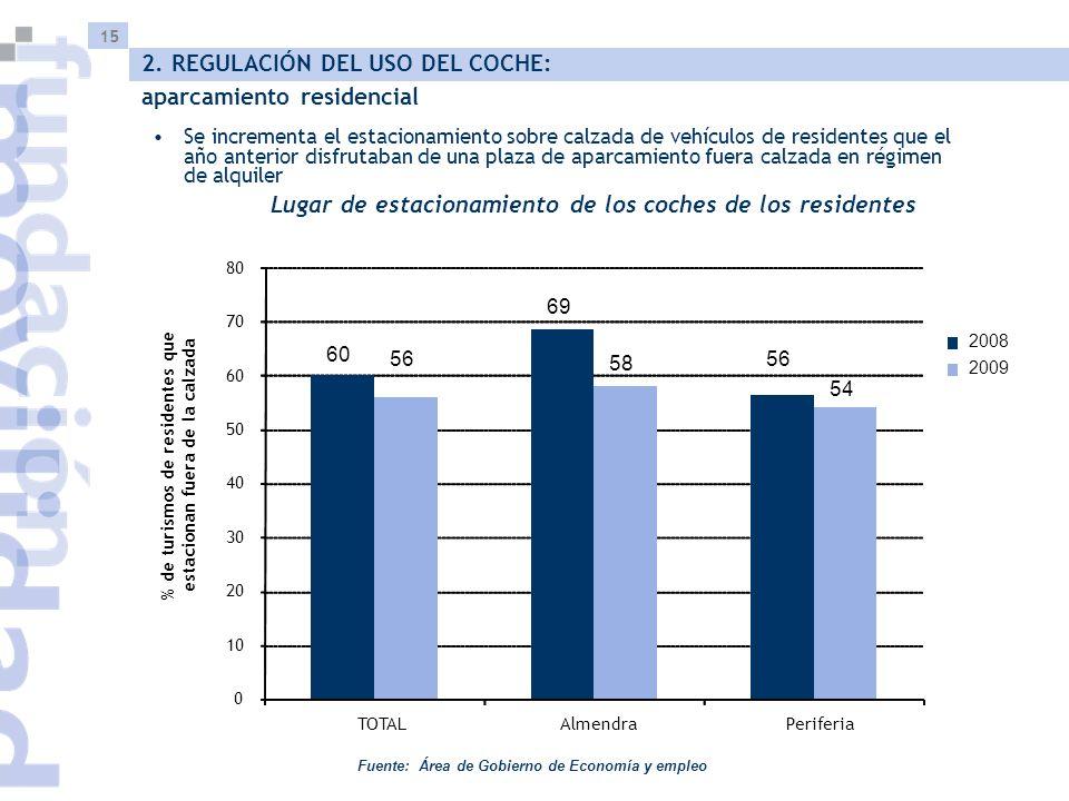 15 Lugar de estacionamiento de los coches de los residentes Fuente: Área de Gobierno de Economía y empleo 2. REGULACIÓN DEL USO DEL COCHE: aparcamient