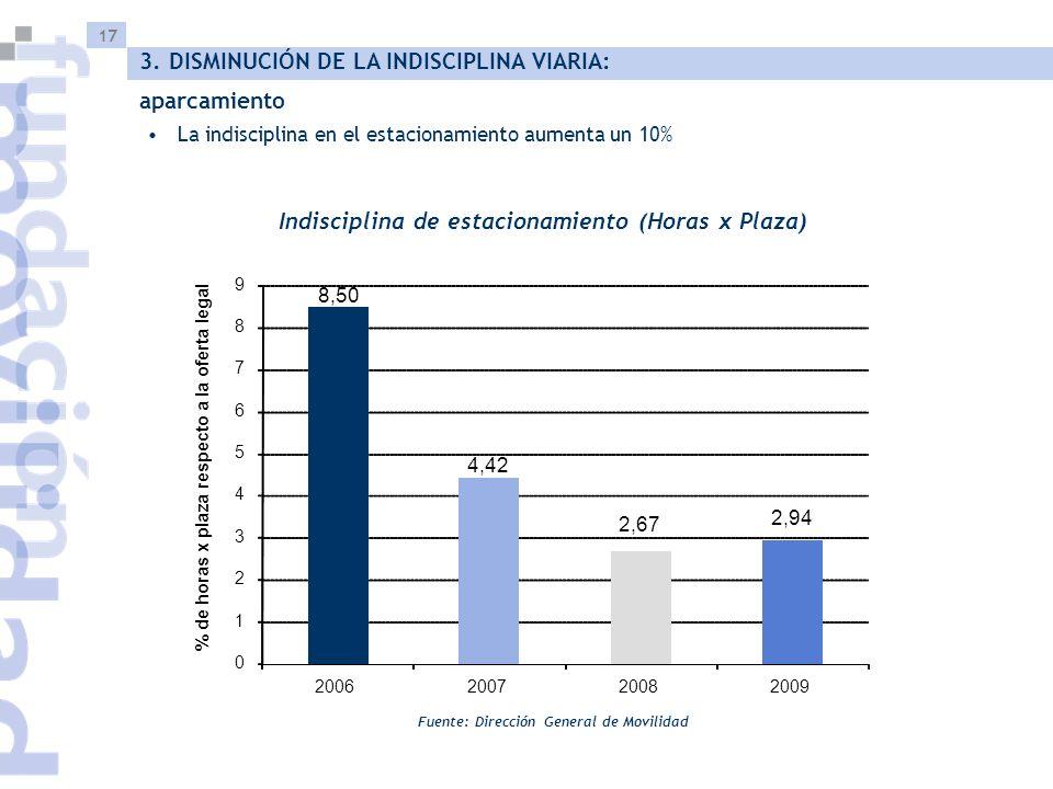 17 La indisciplina en el estacionamiento aumenta un 10% Indisciplina de estacionamiento (Horas x Plaza) Fuente: Dirección General de Movilidad 3. DISM