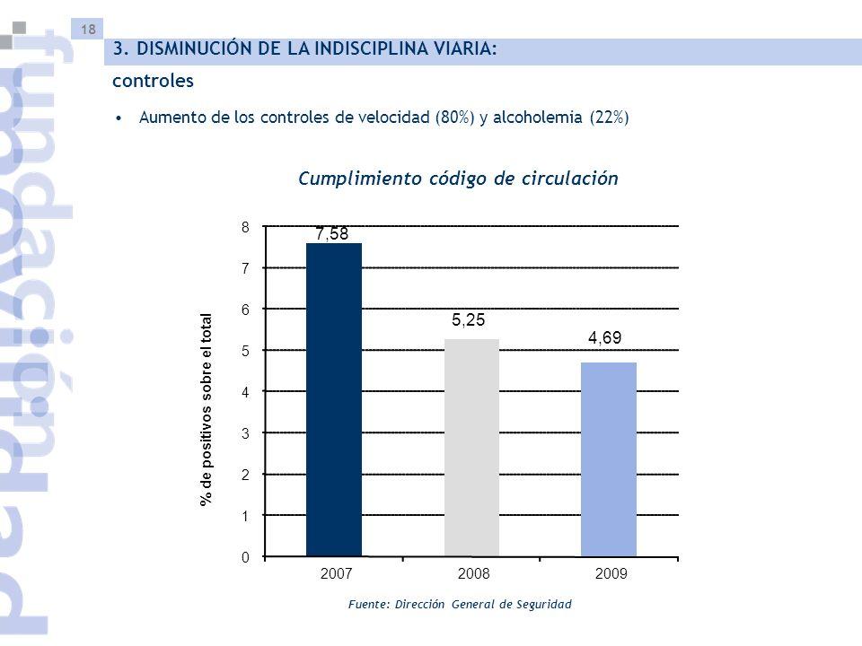 18 Aumento de los controles de velocidad (80%) y alcoholemia (22%) Cumplimiento código de circulación Fuente: Dirección General de Seguridad 3. DISMIN